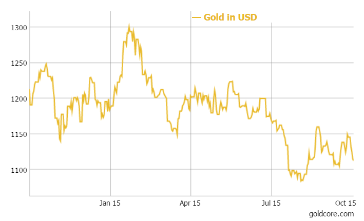 Gold in USD - 12 months