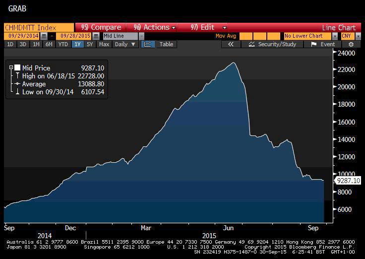 GoldCore: Index of Chinese Margin Debt