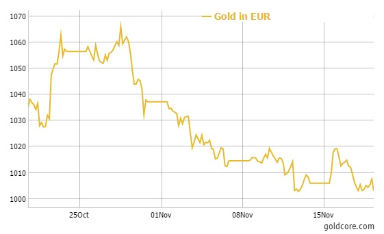 Gold in EUR - 1 month