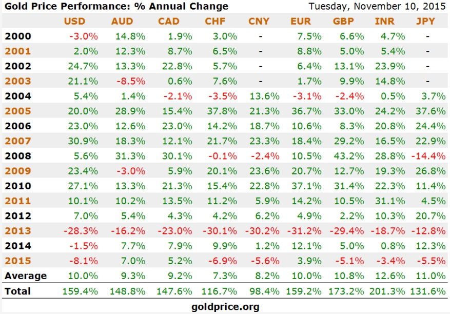 GoldCore: Gold price performance table