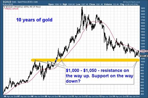 GoldCore: Gold spot price chart - Nov 2015