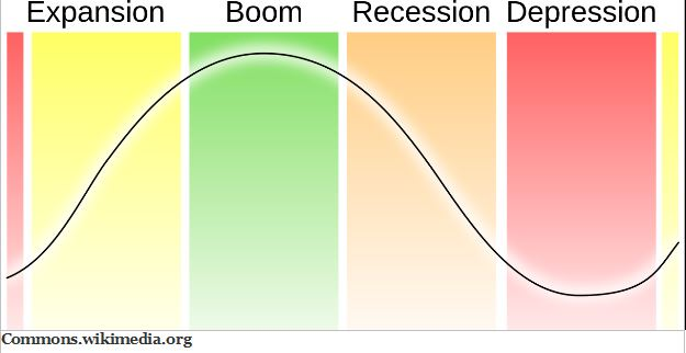 GoldCore: Expansion, Boom, Recession and Depression.