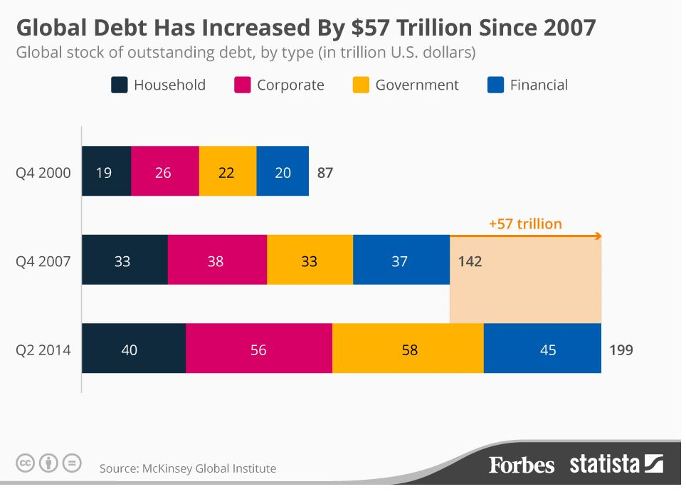"GoldCore: Total Global Debt since 2007 Global Financial Crisis Coming – Japan Warns of ""Lehman-Scale"" Crisis At G7 Global Financial Crisis Coming – Japan Warns of ""Lehman-Scale"" Crisis At G7 global debt since 2007"