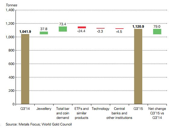 GoldCore: Year on Year Changes in Gold Demand, by Category
