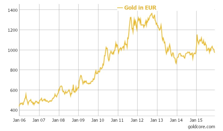 GoldCore: Gold in EUR - 10 Years