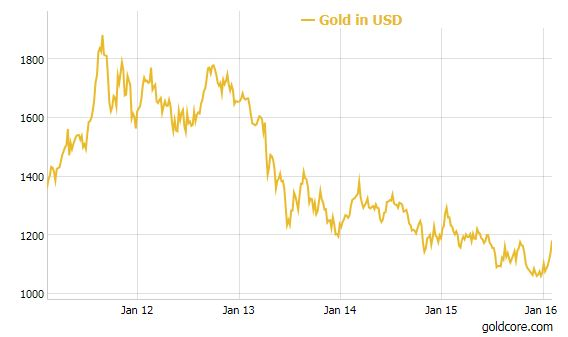 gold_USD_1year