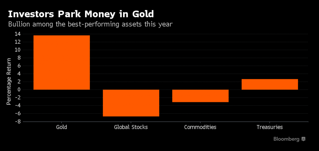 gold_bloomberg_2016