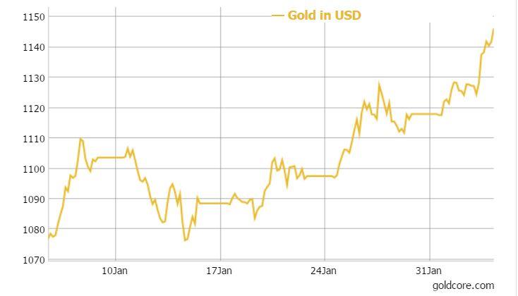 gold_prices_Feb2016