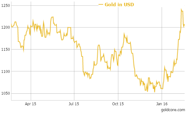 gold_year_usd