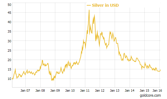 silver_chart_10year Gold And Silver Best Performing Assets - Up 9% and 8% YTD Gold And Silver Best Performing Assets – Up 9% and 8% YTD silver chart 10year