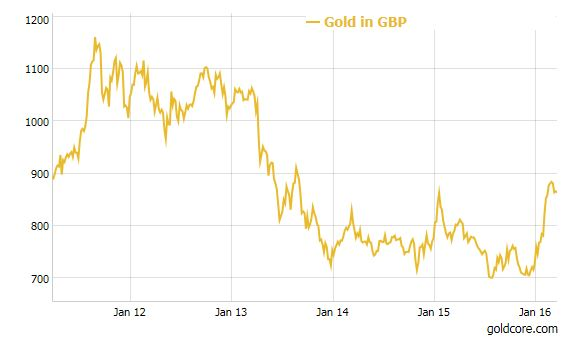 "Gold_GBP Diversify Into Gold As An ""Insurance Policy"" Diversify Into Gold As An ""Insurance Policy"" Gold GBP"