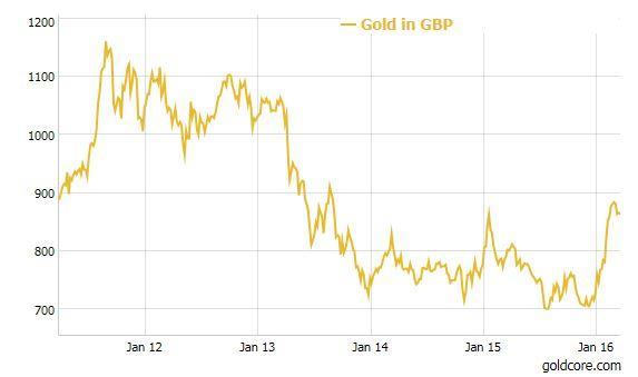 Gold_GBP