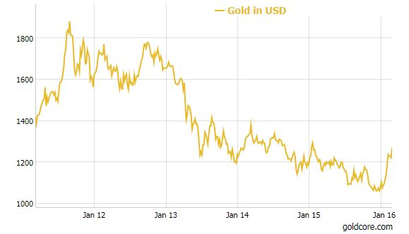 gold_chart-five_year Interview: What Is Driving All Currencies Lower Against Gold? Interview: What Is Driving All Currencies Lower Against Gold? gold chart five year