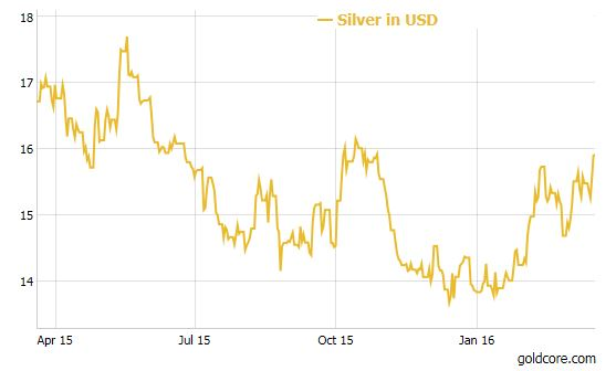 silver_Fed Silver Soars 4%, Gold Consolidates On Dovish Fed Silver Soars 4%, Gold Consolidates On Dovish Fed silver Fed 1