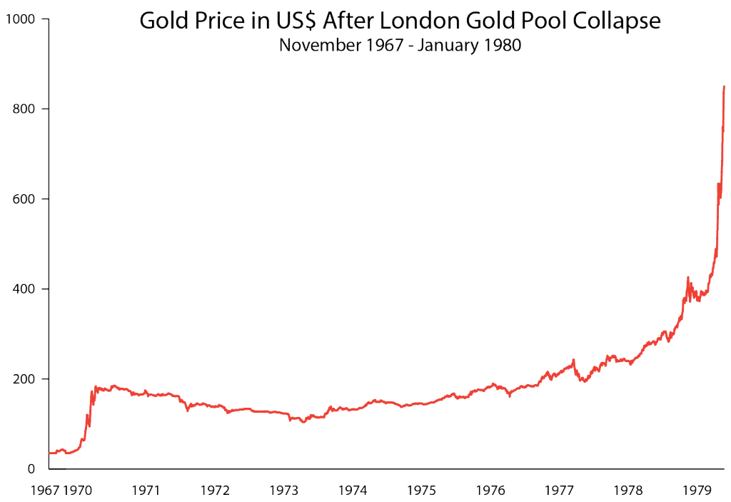 London Gold Pool Price Manipulation