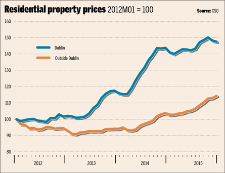 Property_bubble Property Bubble In Ireland Developing Again Property Bubble In Ireland Developing Again Property bubble