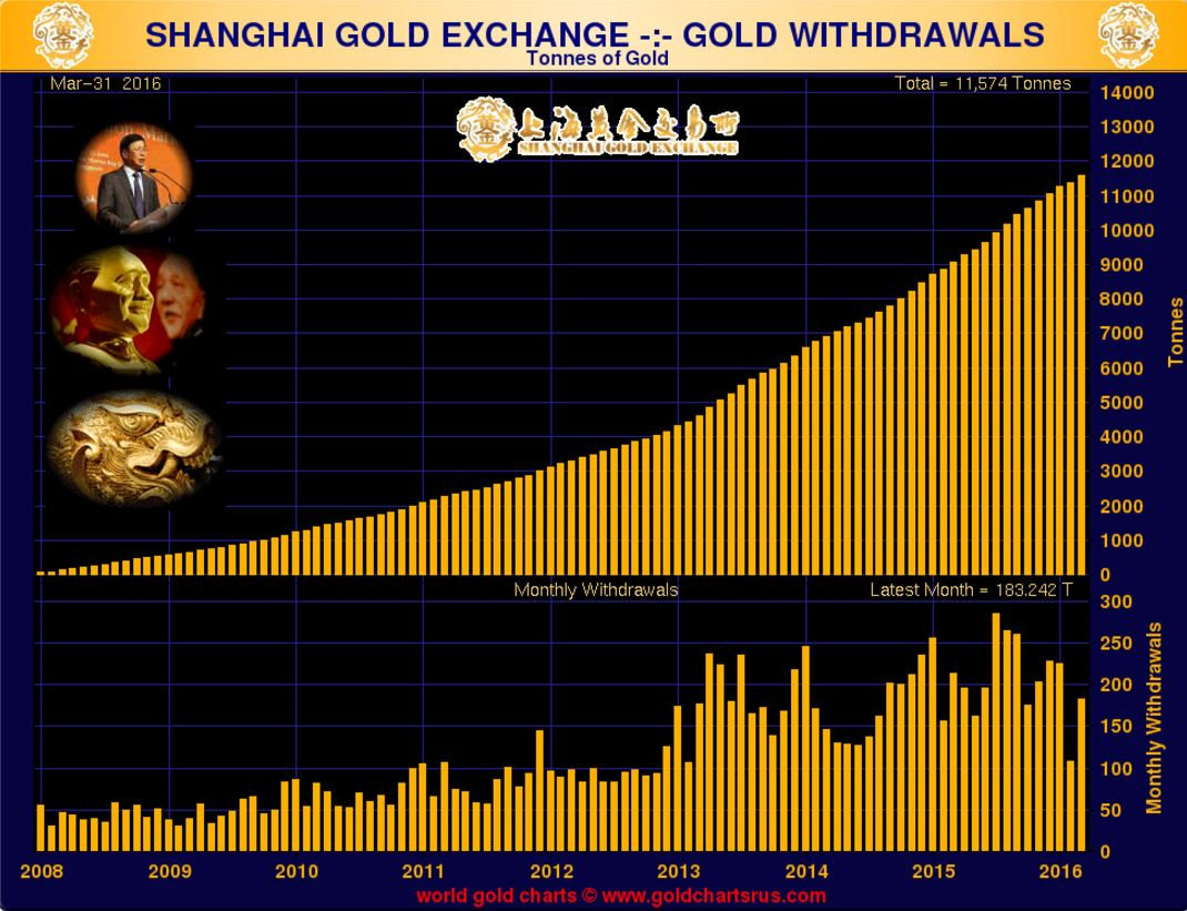 china gold bullion