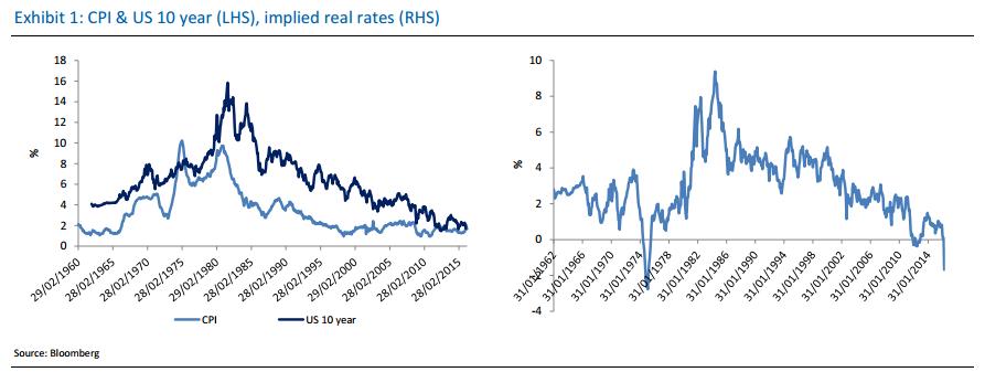 gold-price-inflation-1  Gold Price Set To Push Higher As Inflation Picks Up – RBC gold price inflation 1