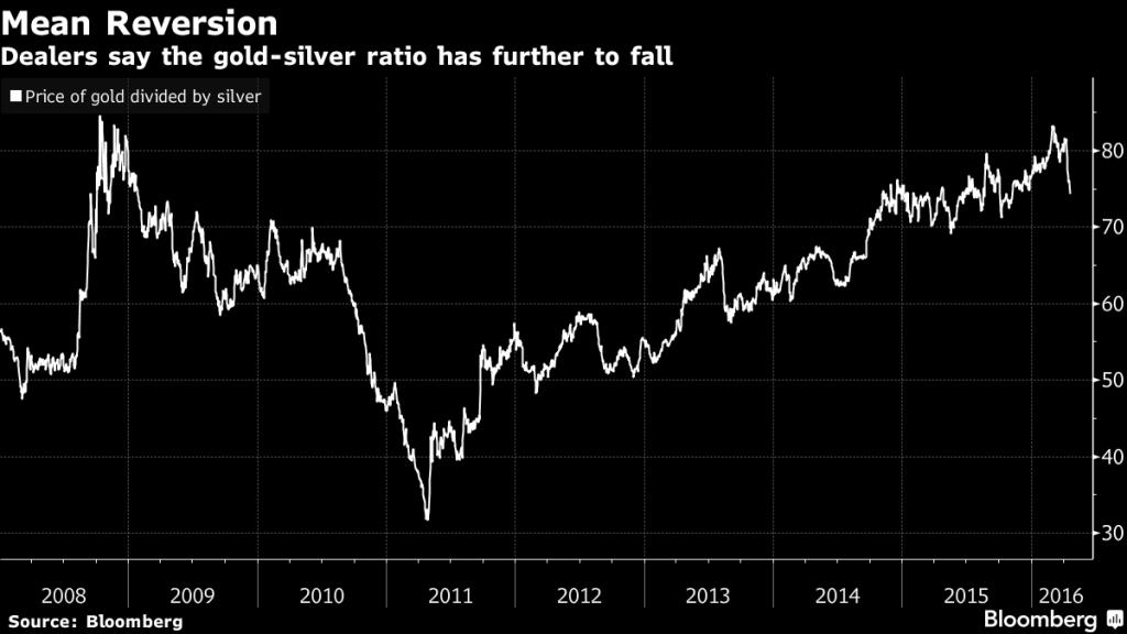 silver bullion_April2016