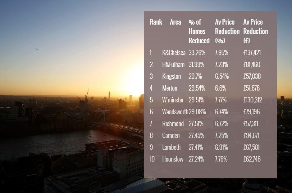London_property London Property Bubble Bursts London Property Bubble Bursts London property