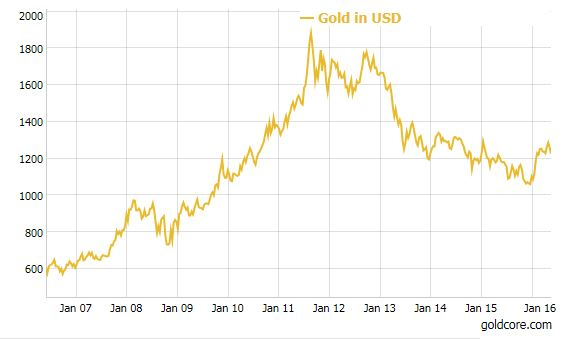 Gold Price Forecasts Revised Higher To