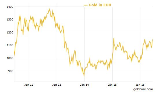 gold in euros_2016