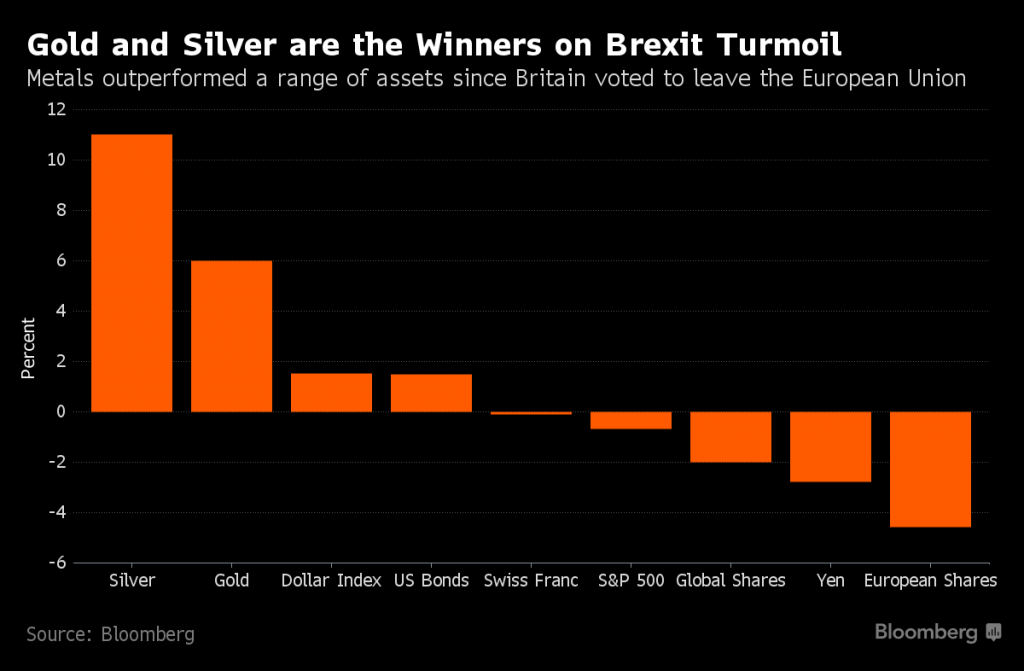 Brexit_gold_silver