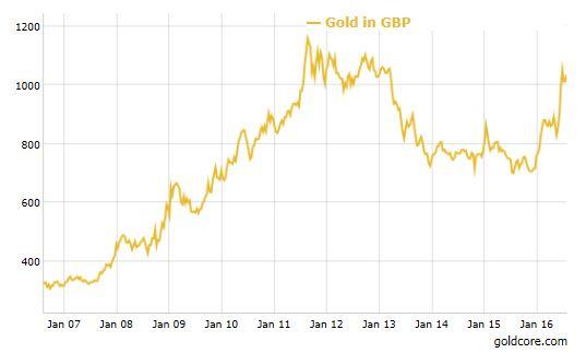 Gold_GBP_BOE