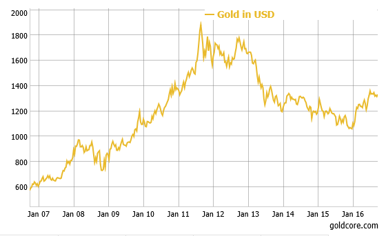 gold_USD