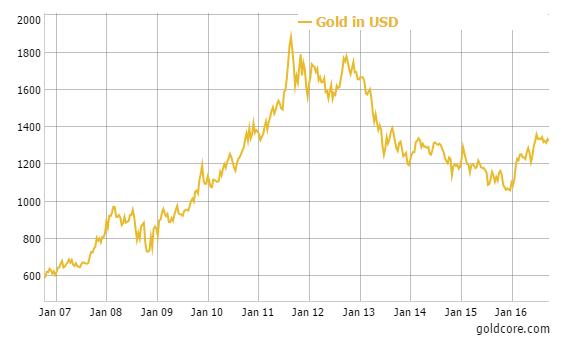 gold_chart