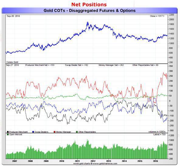 COTs-Gold