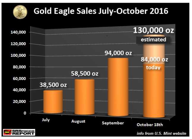 Silver Eagle Demand 'Returned with a Vengeance' Silver Eagle Demand 'Returned with a Vengeance' Gold eagle sales july oct 2016