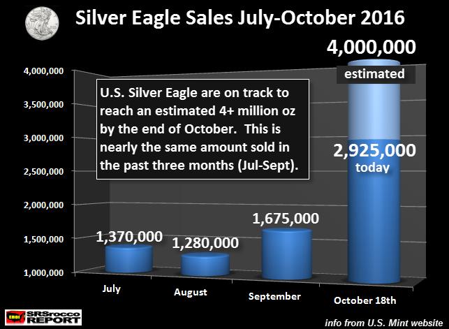 Silver Eagle Demand 'Returned with a Vengeance' Silver Eagle Demand 'Returned with a Vengeance' US Silver Eagle Sales July Oct EST 2016