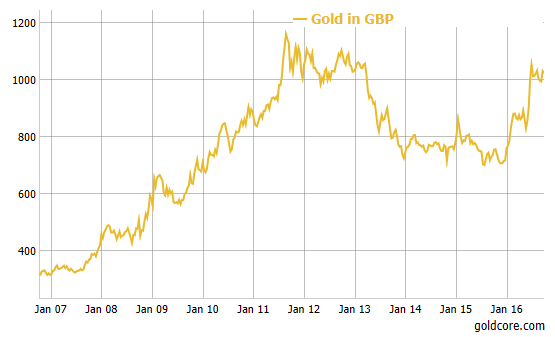 gold_GBP