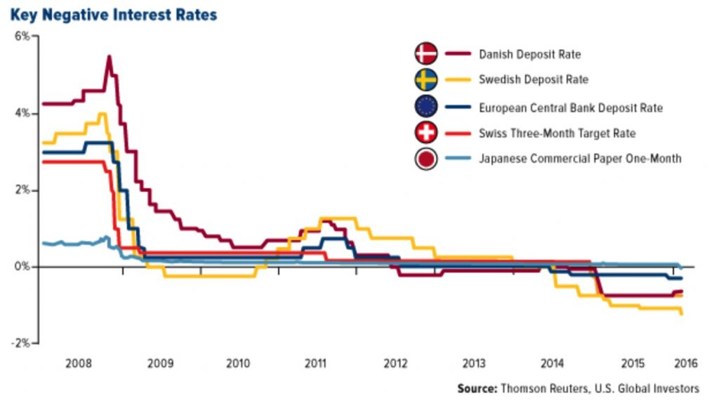 negative_interest_rates Cashless Society – War On Cash to Benefit Gold? Cashless Society – War On Cash to Benefit Gold? negative interest rates 1024x574