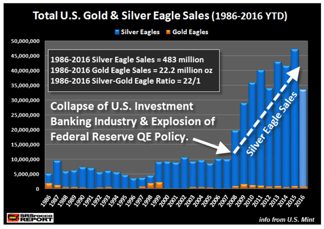 Silver Eagle Demand 'Returned with a Vengeance' Silver Eagle Demand 'Returned with a Vengeance' total us gold silver eagle sales