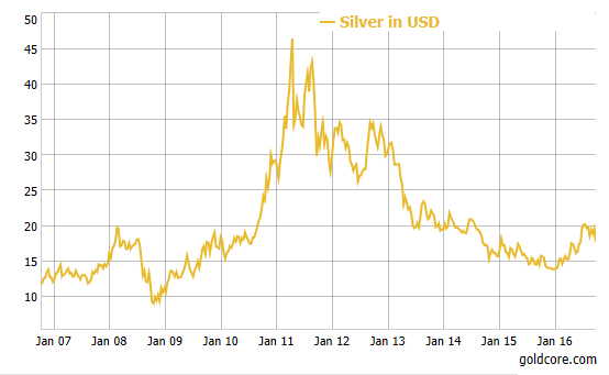 silver-price-chart