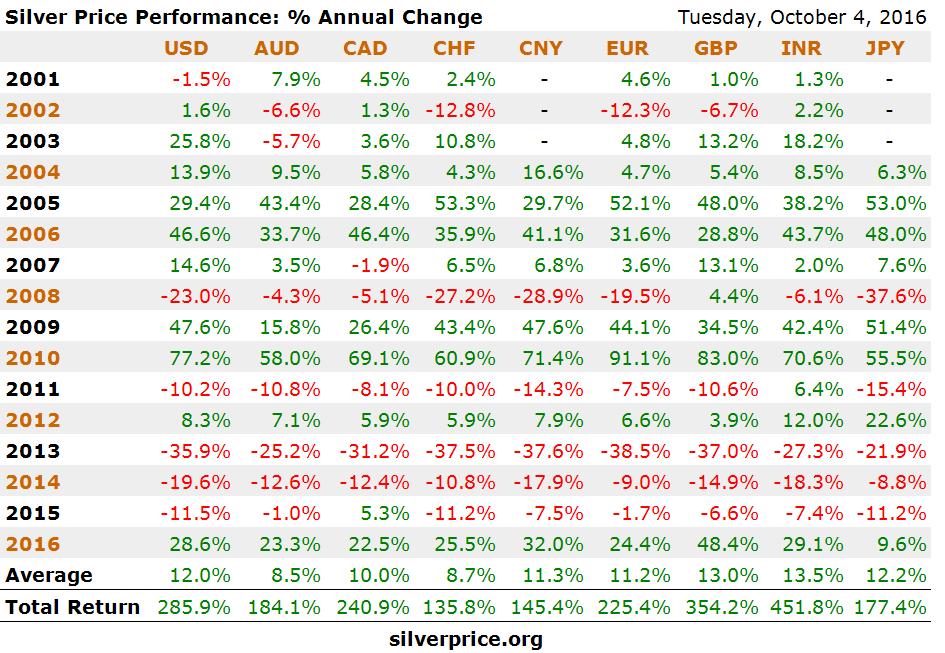 silver-price-performance