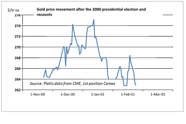 gold-price-movement
