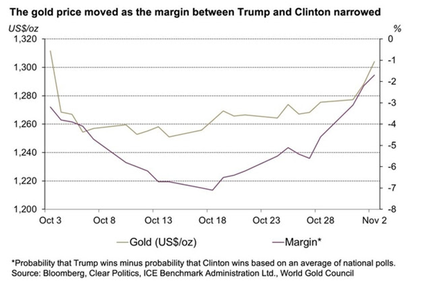 gold-prices-moved-trump-clinton