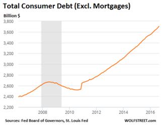 total-consumer-debt