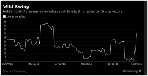 wild-swing Trump Victory Sends Gold Surging 5% Trump Victory Sends Gold Surging 5% wild swing