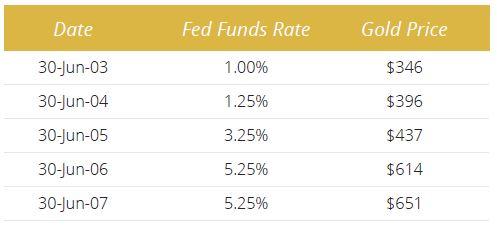 gold_interest_rates_2017