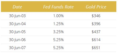 """Perfect Environment For Gold"" As Fed To Weaken Dollar and Create Inflation – Rickards Gold interest rates 2017"