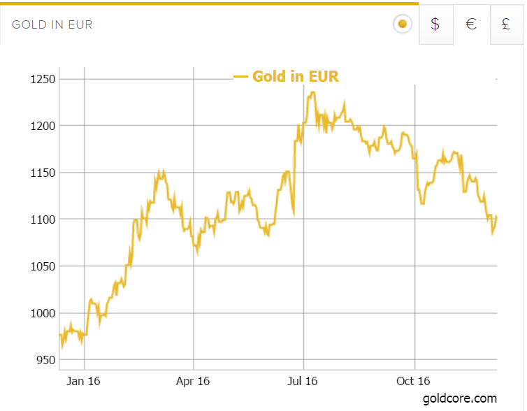 gold-in-euro
