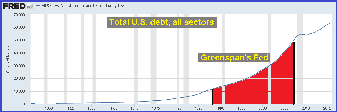 "US: Five Must Gold See Charts – Gold Miners Are ""Running Out"" of Gold US: Five Must Gold See Charts – Gold Miners Are ""Running Out"" of Gold total us debt all sectors"