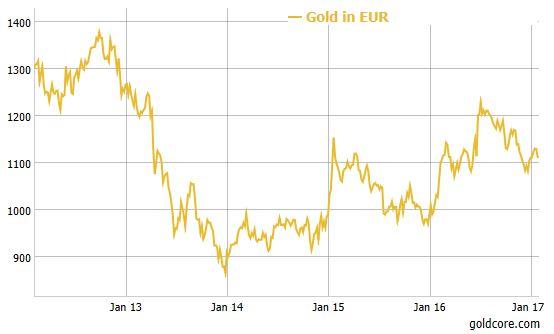 euro_gold_2017