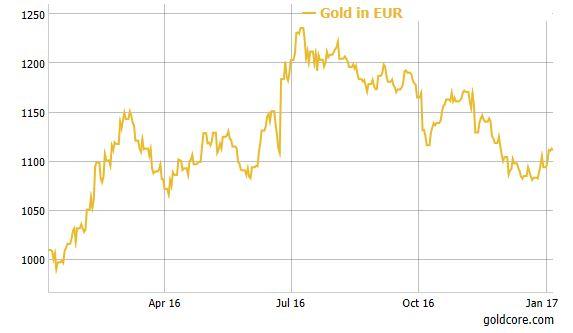 gold-euro-2016