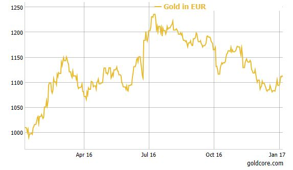 gold-euro-2016 Gold Gains In All Currencies In 2016 – 9% In USD, 13% In EUR and Surges 31.5% In GBP Gold Gains In All Currencies In 2016 – 9% In USD, 13% In EUR and Surges 31.5% In GBP gold Euro 2016