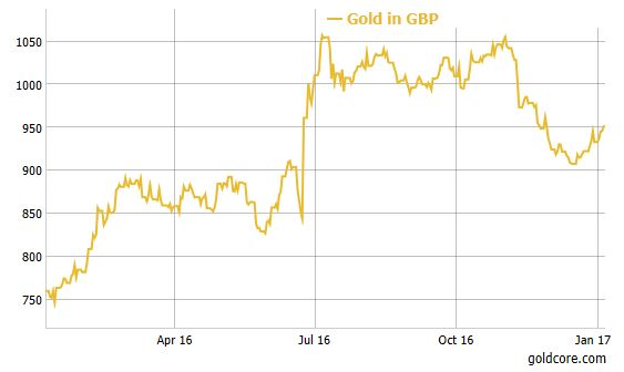gold-gbp-2016